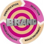 Business Branding Strategies and Tips