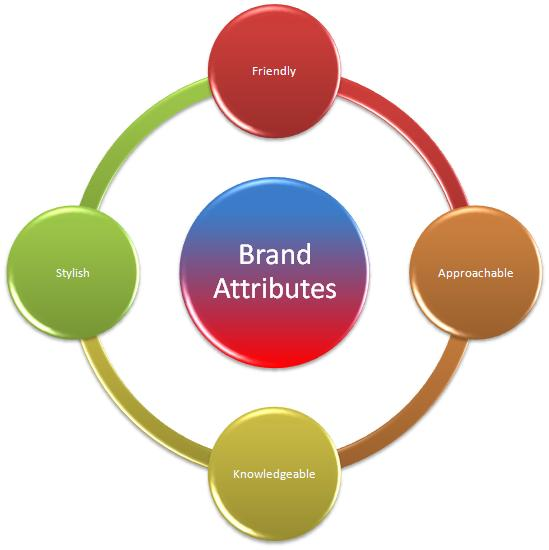 Attributes of your brand defined malvernweather Images